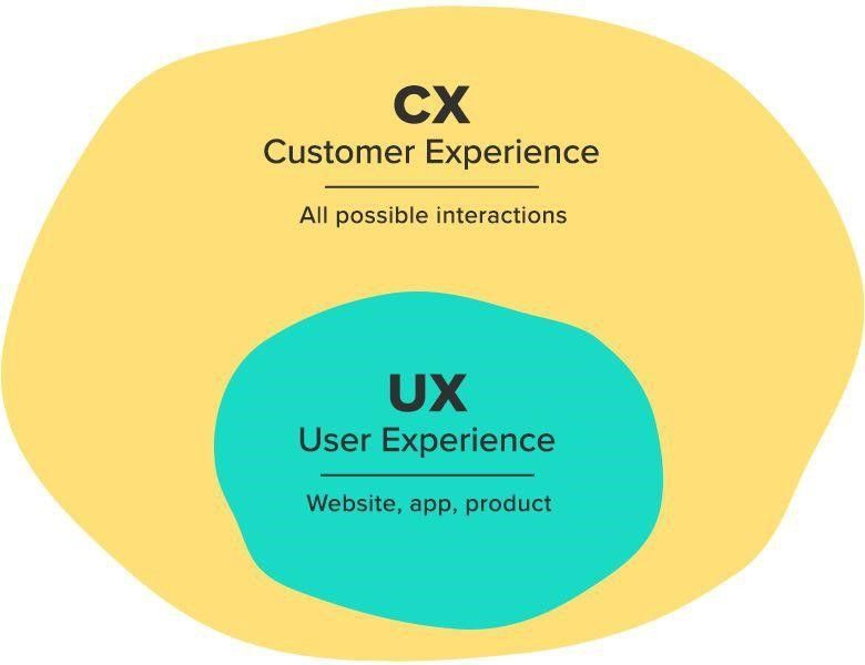 ux of everything